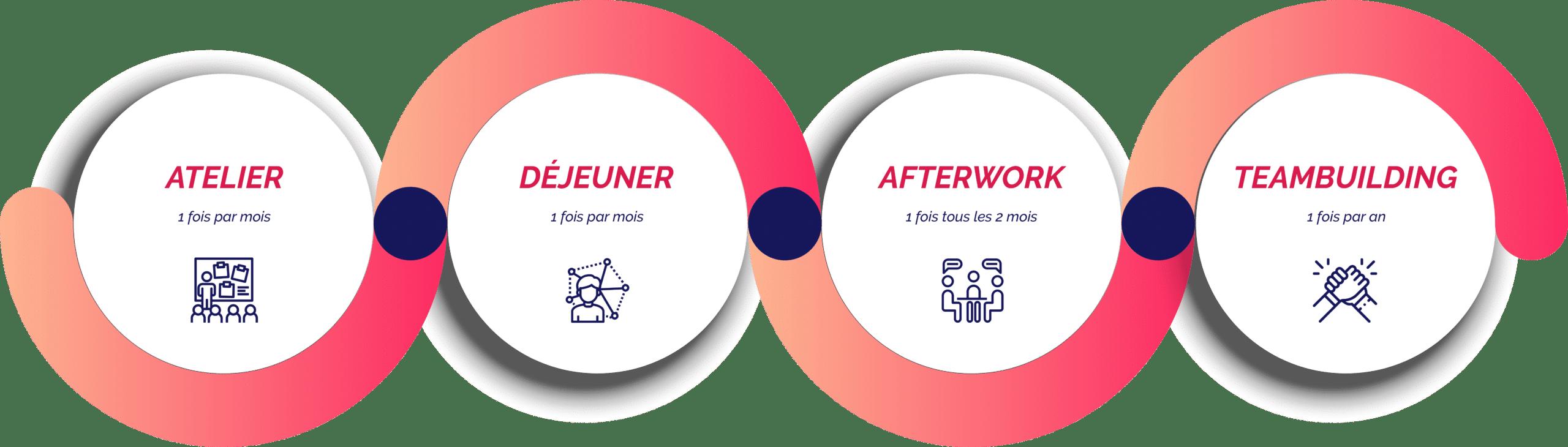 Atelier-Déjeuner-Afterwork-Teambuilding